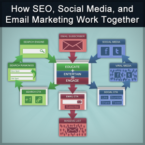 How SEO Social Media Email Marketing Work Together image courtesy of Nicholas Tart.
